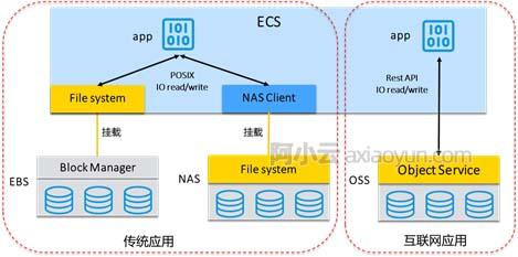 阿里云对象存储OSS、文件存储NAS和块存储