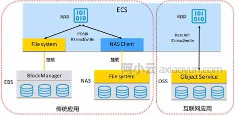 对象存储OSS、文件存储NAS和块存储