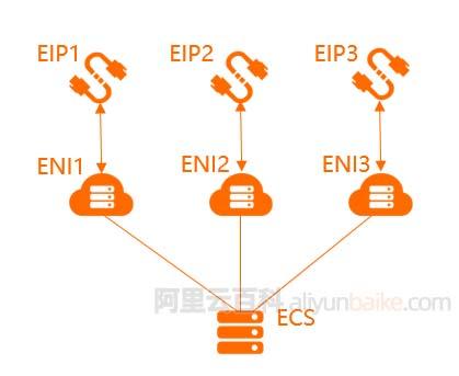 一台阿里云服务器绑定多个独立IP地址