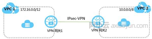 阿里云专有网络VPC连接